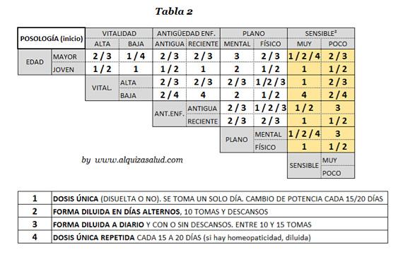 Prescripción LM tabla2 Alquiza Salud