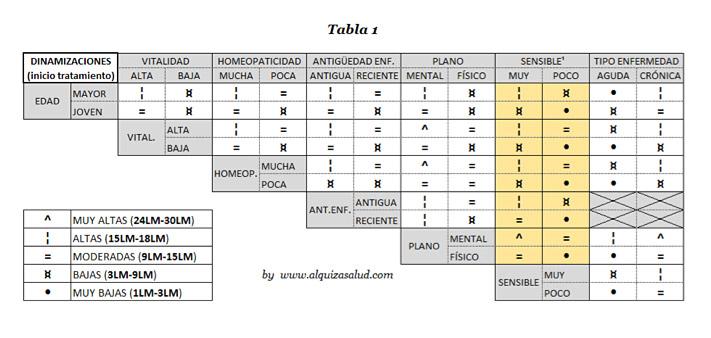 Prescripción LM tabla1 Alquiza Salud